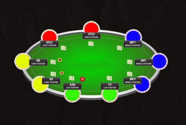 Позиции за длинными покерными столами.