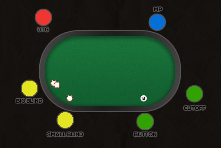 Позиции за короткими покерными столами.
