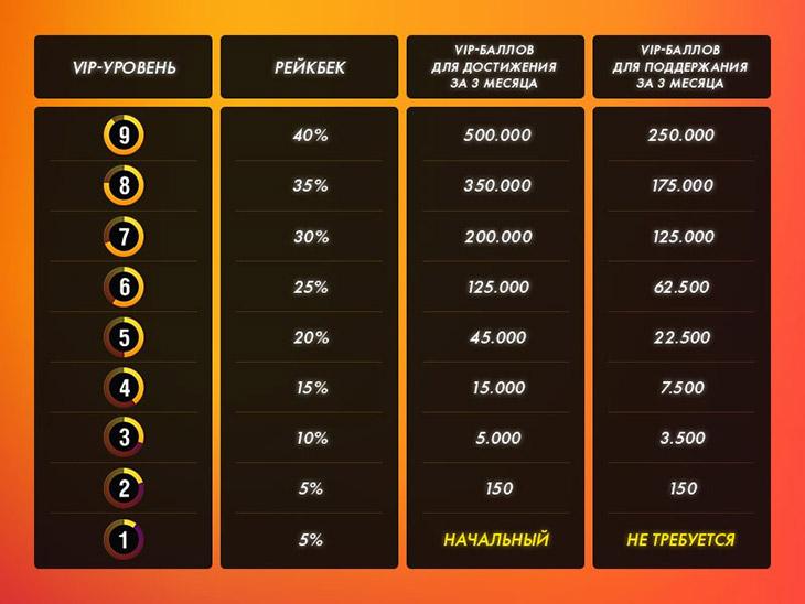 Рейкбек до 40 процентов от рума PokerMatch.